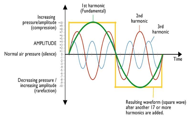 Acoustic Phonetics