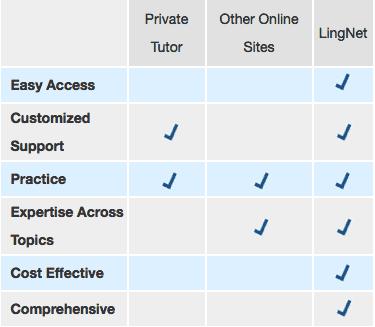 Benefits / Features
