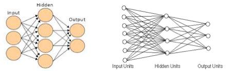 input hidden layers output
