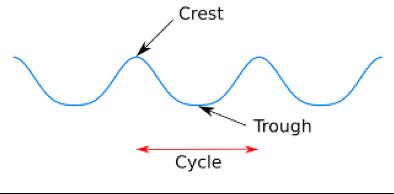 parts of a sound wave